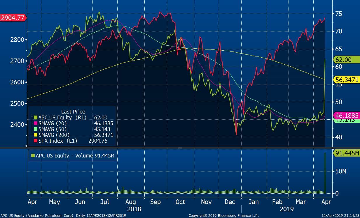 Akcie na trhu